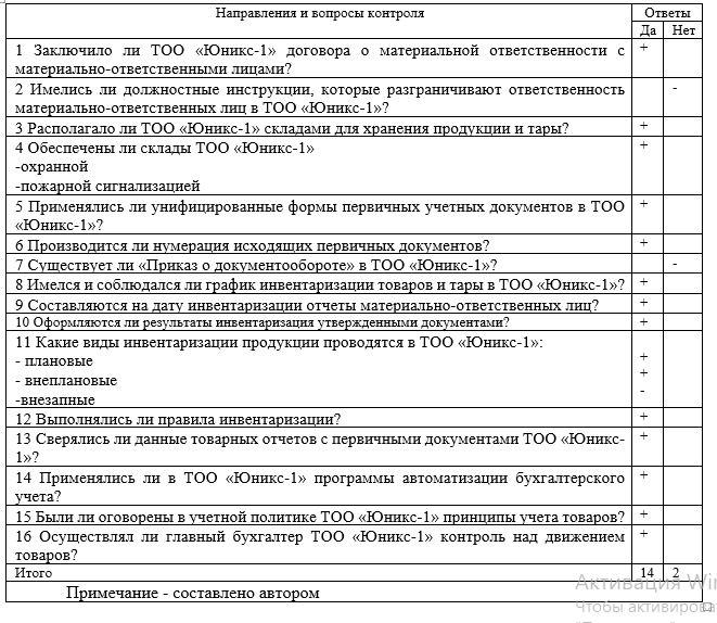 Тест - анализ системы внутреннего контроля в ТОО «Юникс-1»