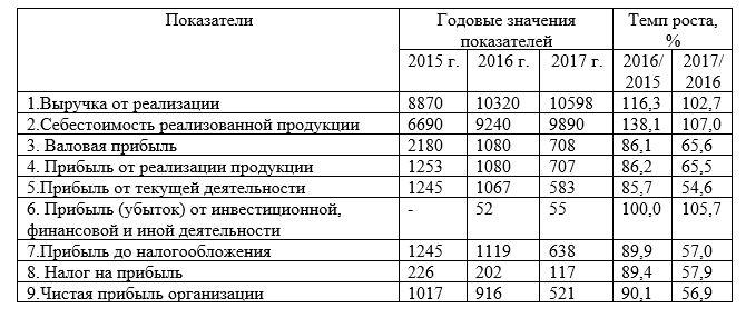 Основные показатели хозяйственной деятельности ТОО «Юникс-1» за период 2015-2017 гг., тыс. тенге