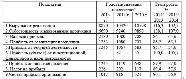 Основные показатели хозяйственной деятельности ТОО «Юникс-1» за период 2013-2015 гг., тыс. тенге