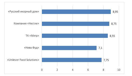 Рейтинговая оценка поставщиков ТОО «Юникс-1» в баллах