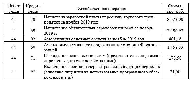 Хозяйственные операции по учету издержек обращения за 30.11.19г.