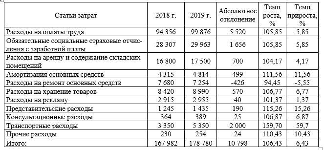 Динамика издержек обращении ООО «ХИМСТАЛЬКОМПЛЕКТ» за 2018-2019 гг.