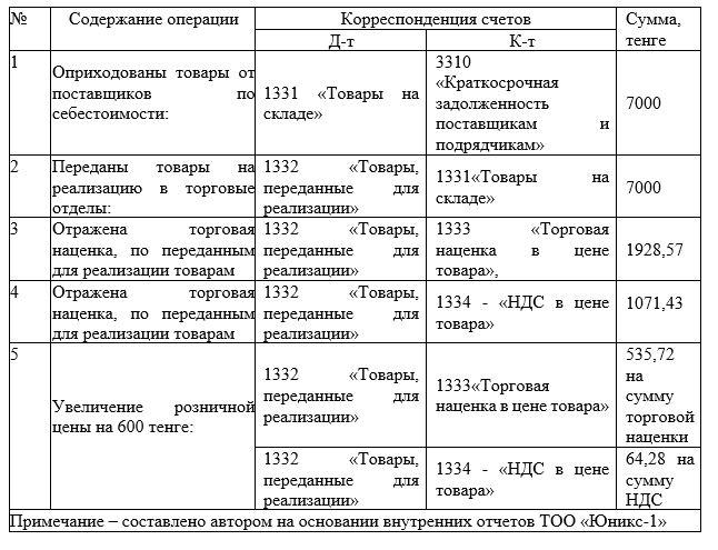 Корреспонденция счетов по учету движения товаров в ТОО «Юникс-1» за 2018 год