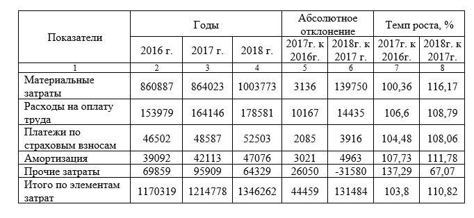 Анализ затрат в себестоимости АО «Новотроицкий цементный завод» за 2016-2018 гг., тыс. руб.