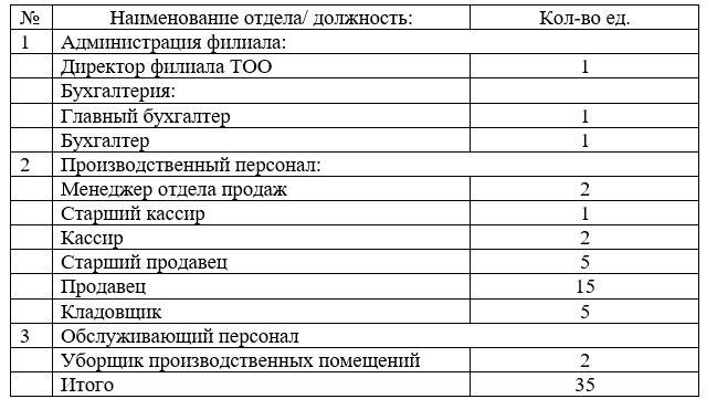 Списочная численность филиала ТОО «Arena S» в городе Темиртау