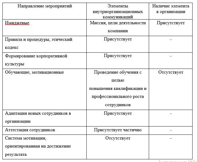 Анализ элементов внутриорганизационных коммуникаций в филиале ТОО «Arena S» г. Темиртау