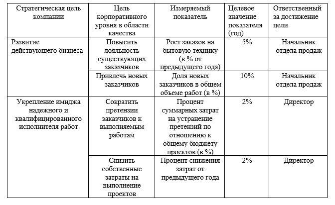 Стратегические цели филиала ТОО «Arena S» г. Темиртау на 2019 год