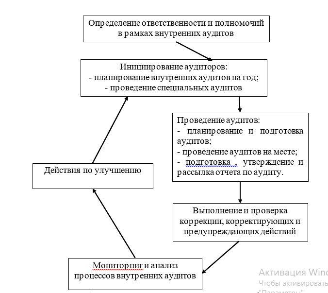 Блок-схема процесса внутренних аудитов в турфирмы «Алые паруса»