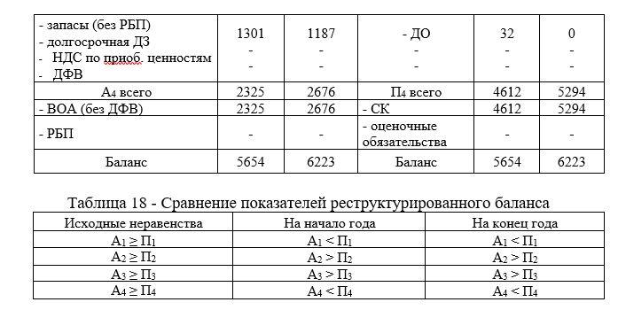 Сравнение показателей реструктурированного баланса