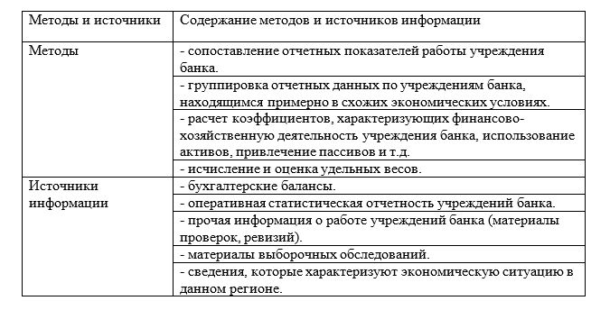Методы и источники информации, применяемые при анализе порядка формирования и распределения прибыли коммерческого банка