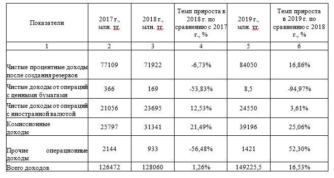Анализ динамики доходов ДБ АО «Сбербанк» г. Караганды за период 2017-2019 гг.