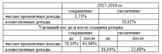 Показатели сокращения и увеличения 2-х групп доходов за 2017-2019 гг.