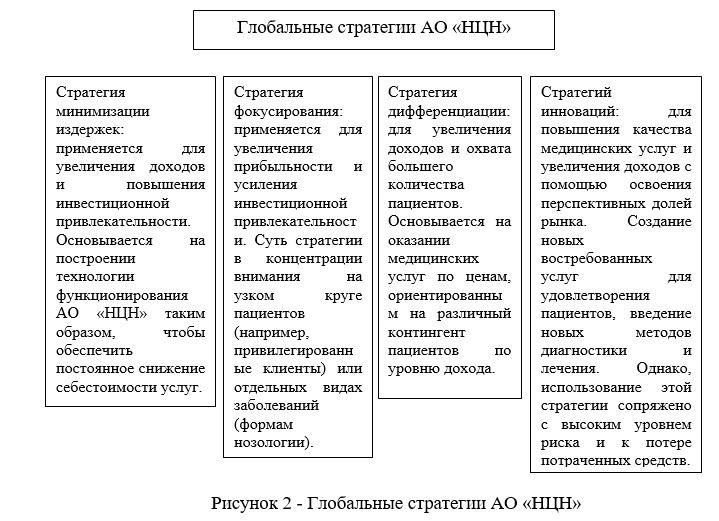 Глобальные стратегии АО «НЦН»