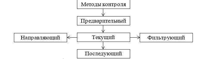 . Классификация методов контроля