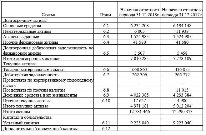 Отчет о финансовом положении АО «Национальный центр нейрохирургии» на 31 декабря 2018 года