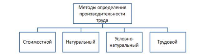 Классификация методов определения производительности труда