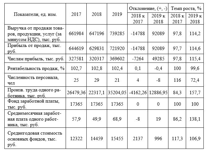 Основные показатели хозяйственной деятельности предприятия