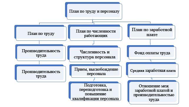 Структура сметы по труду и сотрудников