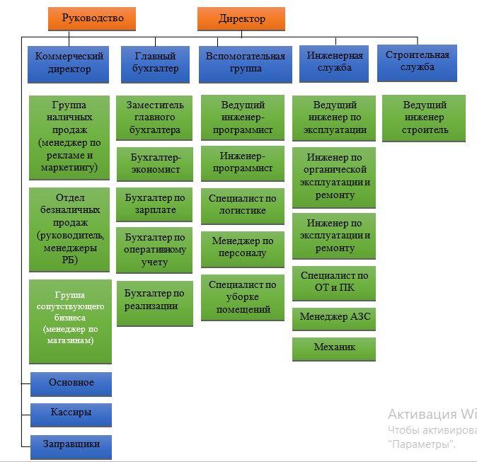 Организационная структура ТОО «AMT Trading»