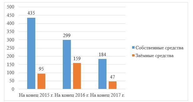 Собственный и заемный капитал ТОО «AMT Trading» за 2015-2017 гг.