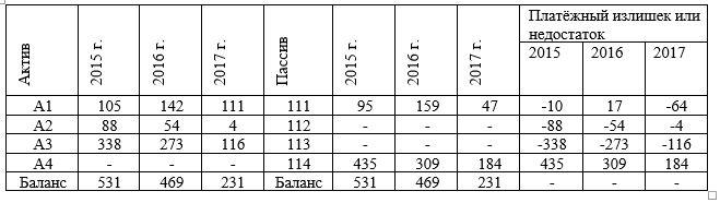 - Анализ ликвидности баланса ТОО «AMT Trading» за 2015-2017 гг. (тыс. тг.)