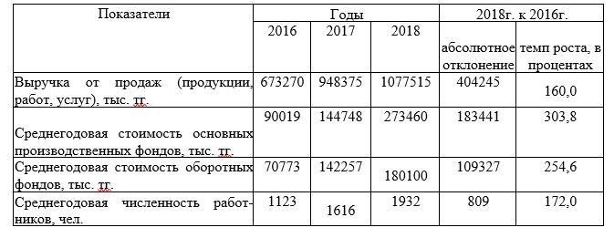 Основные показатели деятельности ТОО «Строй Сервис» за 2016-2018 годы
