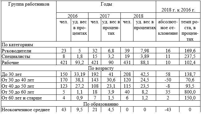 Качественный состав трудовых ресурсов СМУ ТОО «Строй Сервис» за 2016-2018г.г.