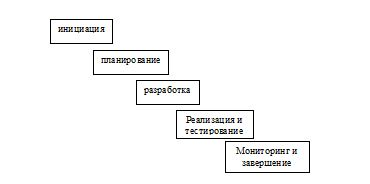 Схема рабочего процесса управления проектом в филиале ТОО «Прима Дистрибьюшн», г. Караганда