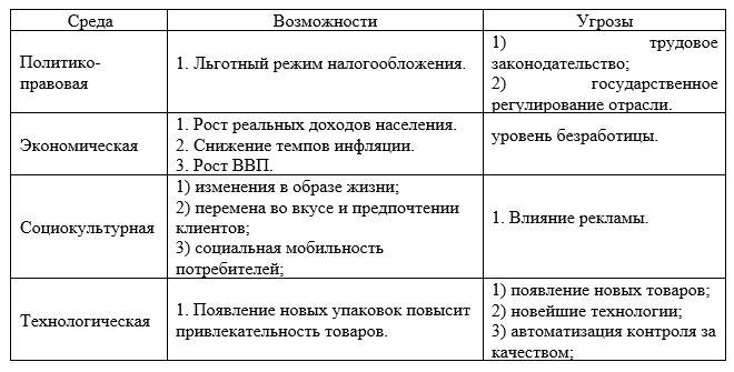 PEST -анализ для рынка дистрибуции товаров народного потребления в филиале ТОО «Прима Дистрибьюшн», г. Караганда