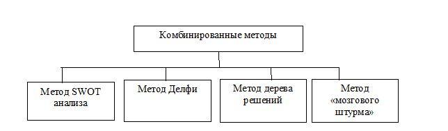 Комбинированные методы разработки управленческих решений в филиале ТОО «Прима Дистрибьюшн», г. Караганда