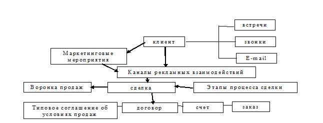 Управление взаимоотношениями с клиентами в филиале ТОО «Прима Дистрибьюшн», г. Караганда