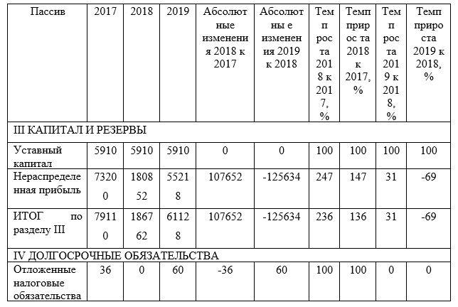 Горизонтальный анализ пассивов баланса за 2017 – 2019 г., тыс. тенге