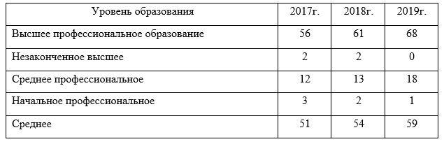Качественный состав и структура персонала в филиале ТОО «Прима Дистрибьюшн», г. Караганда за 2017-2019 гг.