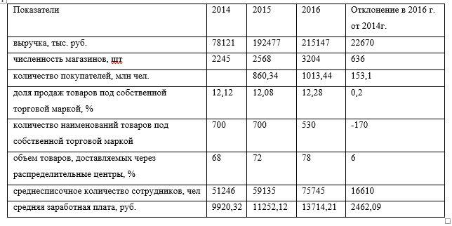 Результаты деятельности ОАО «Магнит»