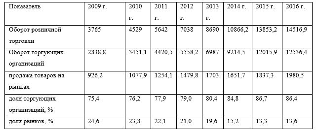 Оборот торгующих организаций и рынков в 2009-2016 годы в миллионах рублей