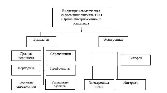 Схема источников входящей информации в филиале ТОО «Прима Дистрибьюшн», г. Караганда