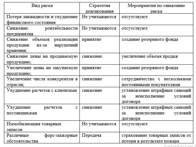 Применяемые стратегии реагирования на риски в филиале ТОО «Прима Дистрибьюшн», г. Караганда