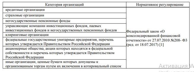 Организации РФ, обязанные составлять отчетность по МСФО