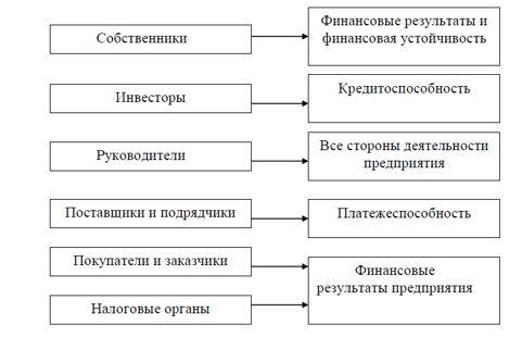 Информационное направление финансового анализа в соответствии с интересами пользователей