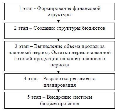 Этапы постановки системы бюджетирования