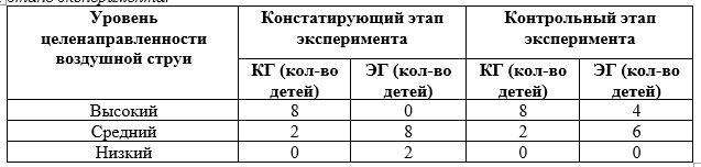 Результаты обследования целенаправленности воздушной струи до и после проведения логопедической работы по развитию речевого дыхания на контрольном этапе эксперимента.