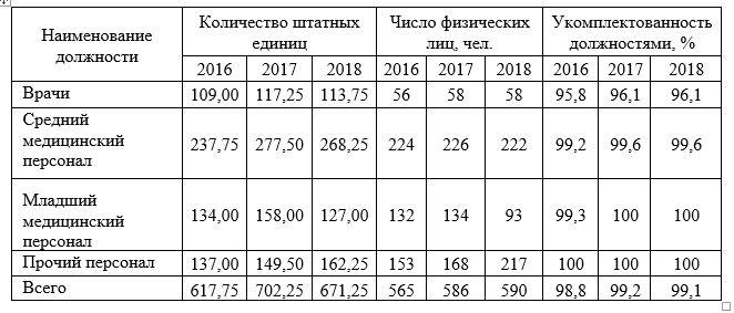 Обеспеченность КГБУЗ «Боготольской межрайонной больницы» медицинским персоналом за 2016 – 2018 гг.