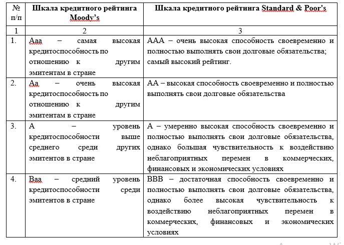 Шкалы рейтингов международных рейтинговых агентств Moody's и Standard and Poor's