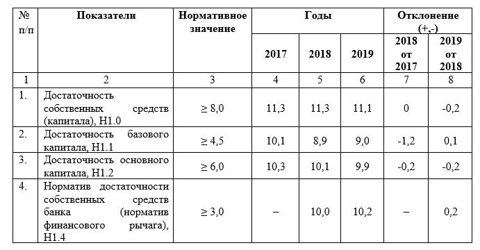 Динамика обязательных нормативов Банка ВТБ (ПАО) в 2017-2019 годах