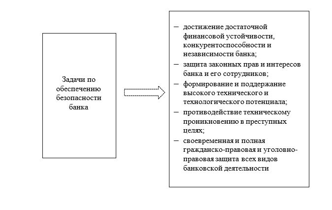 Цель и задачи обеспечения безопасности Банка ВТБ (ПАО)