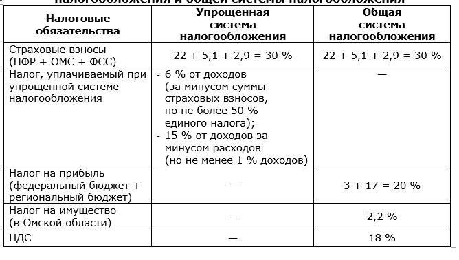 Налоговая нагрузка при применении упрощенной системы налогообложения и общей системы налогообложения