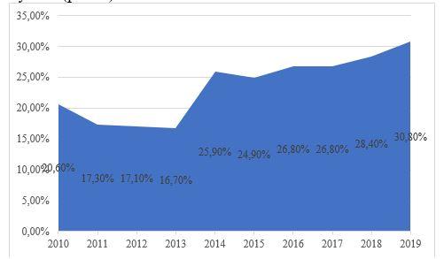 Динамика доли МСП в ВВП Казахстана за 2010-2019 годы, %