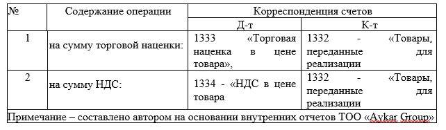 Корреспонденция счетов в ТОО «Aykar Group» за 2019 год по учету НДС