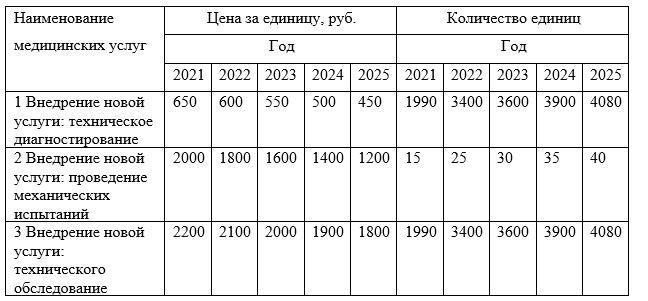 Планируемые цены, объем продаж экспертных услуг ТОО «Казпром Серт» за период 2021-2025 гг.