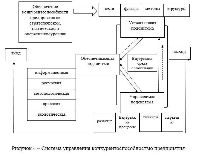 Система управления конкурентоспособностью предприятия